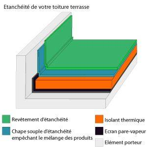 exemple tanchit toit terrasse